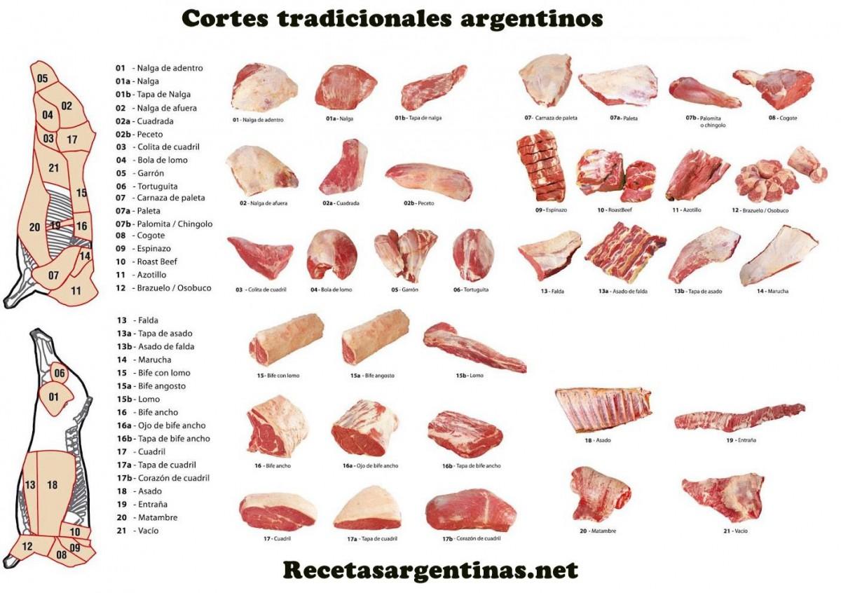 Cortes de carne tradicionales Argentinos